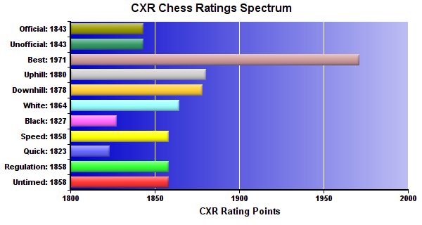 CXR Chess Ratings Spectrum Bar Chart for Player Gelvic Cubar