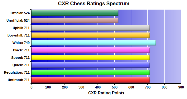 CXR Chess Ratings Spectrum Bar Chart for Player Ryan Clark
