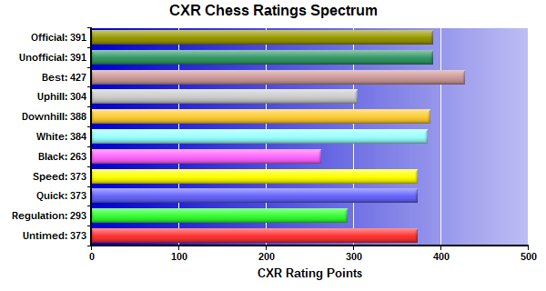 CXR Chess Ratings Spectrum Bar Chart for Player Declan Derricott