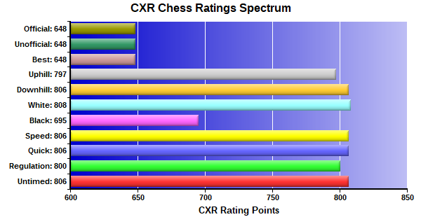 CXR Chess Ratings Spectrum Bar Chart for Player Kylan Johnson