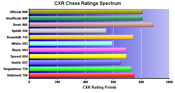 CXR Chess Ratings Spectrum Bar Chart for Player Burke Argeropoulos