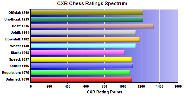 CXR Chess Ratings Spectrum Bar Chart for Player Bobby Rose