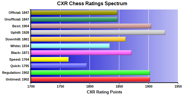 CXR Chess Ratings Spectrum Bar Chart for Player Peter Gaffney