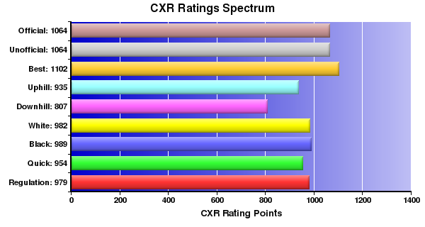 CXR Chess Ratings Spectrum Bar Chart for Player Daniel Macalino