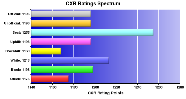CXR Chess Ratings Spectrum Bar Chart for Player M Carland