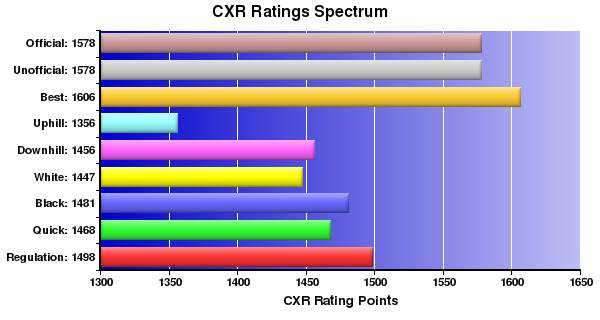 CXR Chess Ratings Spectrum Bar Chart for Player William Chen