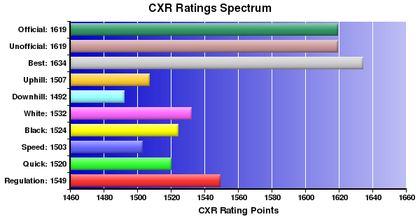 CXR Chess Ratings Spectrum Bar Chart for Player Kevin Erick