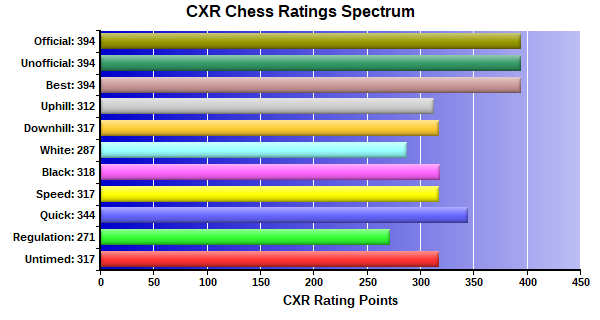 CXR Chess Ratings Spectrum Bar Chart for Player Samuel Carter