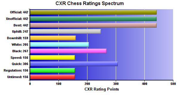 CXR Chess Ratings Spectrum Bar Chart for Player Keith Gambaiani