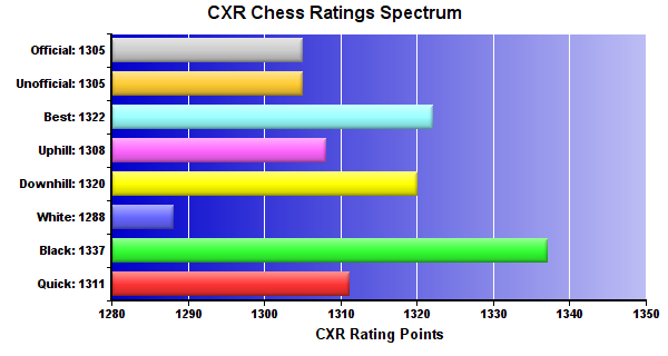 CXR Chess Ratings Spectrum Bar Chart for Player Ethan Vardaman