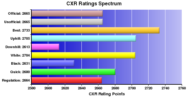 CXR Chess Ratings Spectrum Bar Chart for Player Boris Gulko