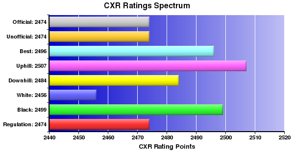 CXR Chess Ratings Spectrum Bar Chart for Player Magesh Panchanathan