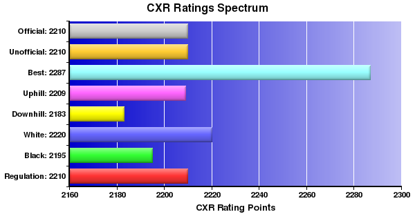 CXR Chess Ratings Spectrum Bar Chart for Player Katarina Rohonyan