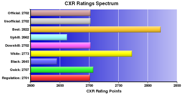 CXR Chess Ratings Spectrum Bar Chart for Player Jaan Ehlvest