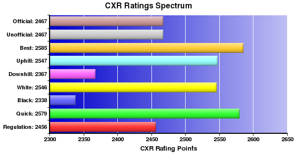CXR Chess Ratings Spectrum Bar Chart for Player Jay Bonin