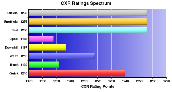 CXR Chess Ratings Spectrum Bar Chart for Player N Lo