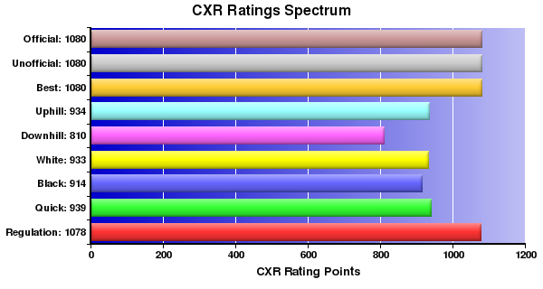 CXR Chess Ratings Spectrum Bar Chart for Player C Choy