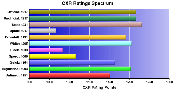 CXR Chess Ratings Spectrum Bar Chart for Player Connor Lawhorn