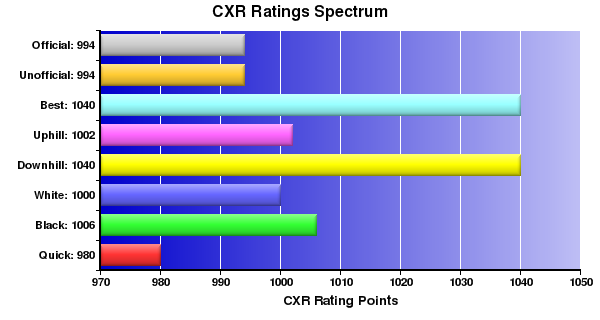 CXR Chess Ratings Spectrum Bar Chart for Player B Liu