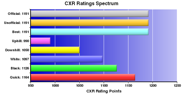 CXR Chess Ratings Spectrum Bar Chart for Player C Safranca