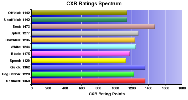 CXR Chess Ratings Spectrum Bar Chart for Player Irving Weber