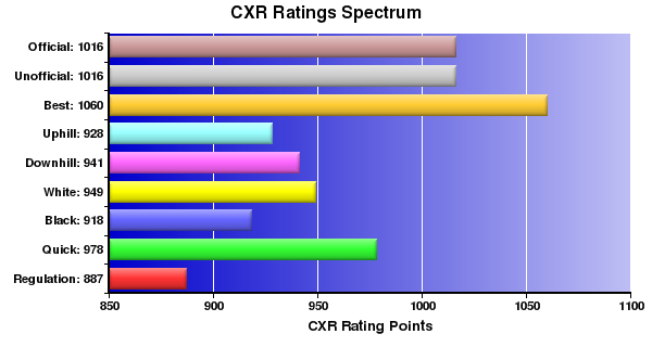 CXR Chess Ratings Spectrum Bar Chart for Player Mark Kauanui