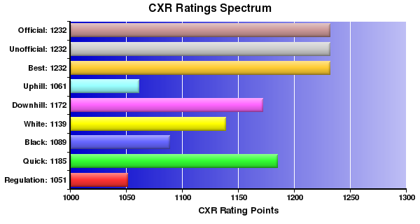 CXR Chess Ratings Spectrum Bar Chart for Player Roland Pendleton