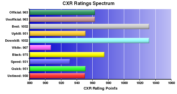 CXR Chess Ratings Spectrum Bar Chart for Player Maluikeau Tang