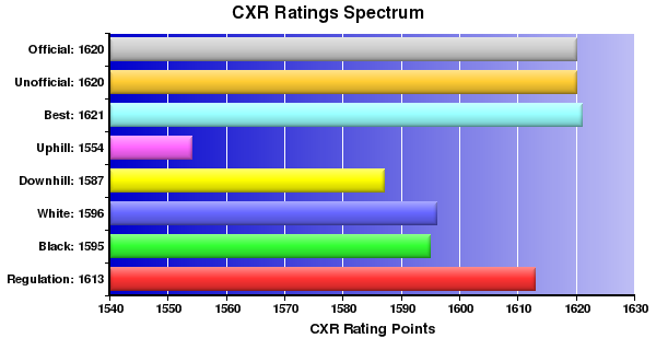 CXR Chess Ratings Spectrum Bar Chart for Player Soliven Lansangan