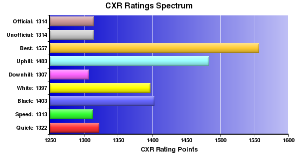 CXR Chess Ratings Spectrum Bar Chart for Player E Gomes