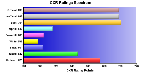 CXR Chess Ratings Spectrum Bar Chart for Player Liam Kelly