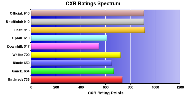 CXR Chess Ratings Spectrum Bar Chart for Player T Tang