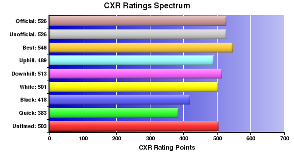 CXR Chess Ratings Spectrum Bar Chart for Player A Pomerleau