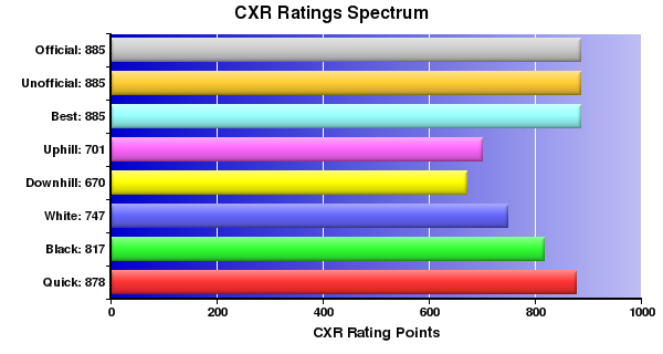 CXR Chess Ratings Spectrum Bar Chart for Player L Amann