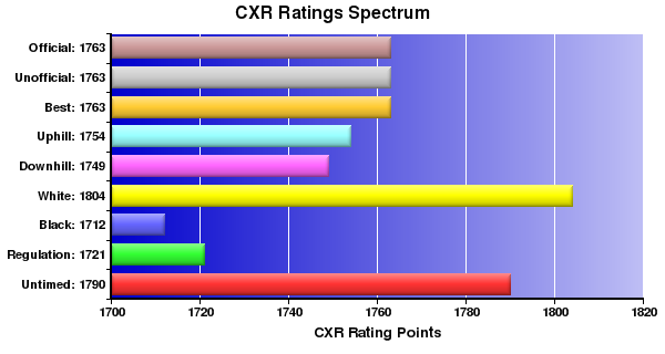 CXR Chess Ratings Spectrum Bar Chart for Player Dave Mellor