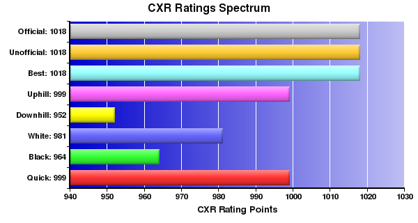 CXR Chess Ratings Spectrum Bar Chart for Player J Drimmie