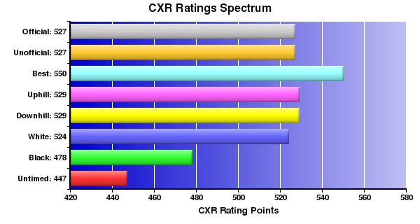 CXR Chess Ratings Spectrum Bar Chart for Player Logan Fiander