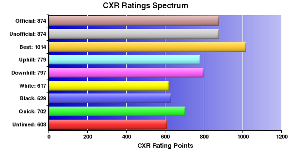 CXR Chess Ratings Spectrum Bar Chart for Player Olivia Neter