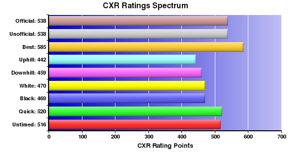 CXR Chess Ratings Spectrum Bar Chart for Player Presley Newland