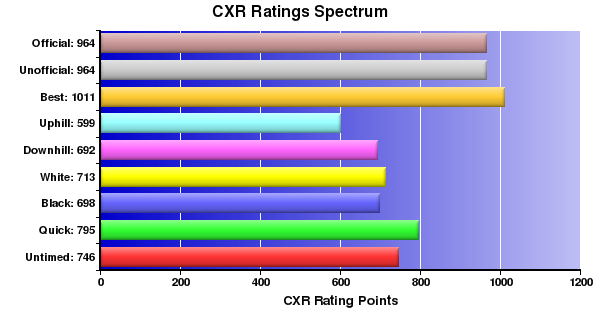 CXR Chess Ratings Spectrum Bar Chart for Player Christian Fish