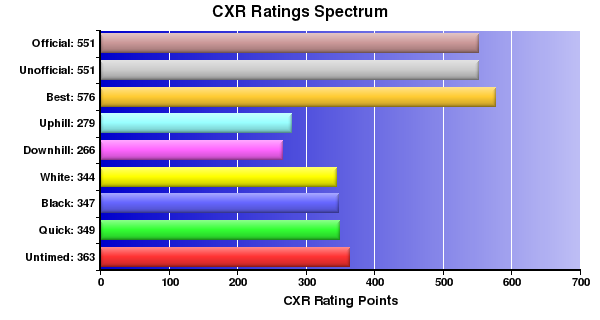CXR Chess Ratings Spectrum Bar Chart for Player Anthony Terry-Lancaster