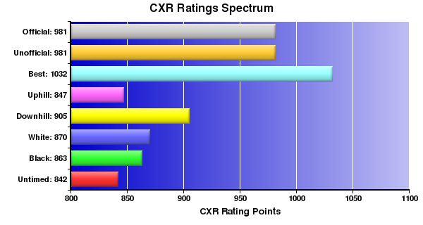CXR Chess Ratings Spectrum Bar Chart for Player Michael Cheng