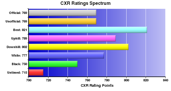 CXR Chess Ratings Spectrum Bar Chart for Player Amanda Jaques