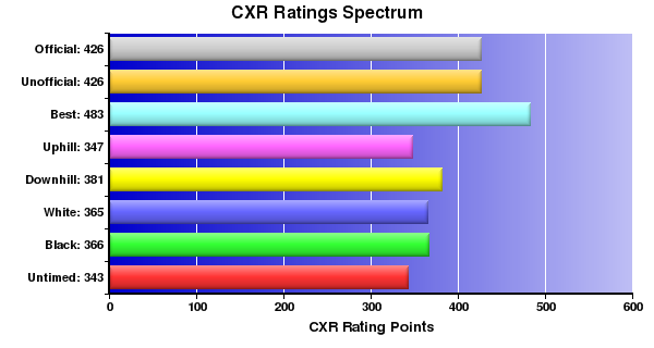 CXR Chess Ratings Spectrum Bar Chart for Player Anthony Williams
