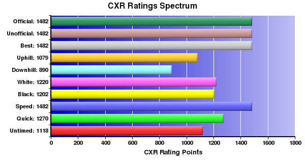 CXR Chess Ratings Spectrum Bar Chart for Player Michael Zaghi
