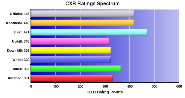 CXR Chess Ratings Spectrum Bar Chart for Player Peter Wilson