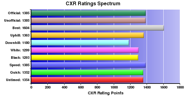 CXR Chess Ratings Spectrum Bar Chart for Player Kyle Pratt