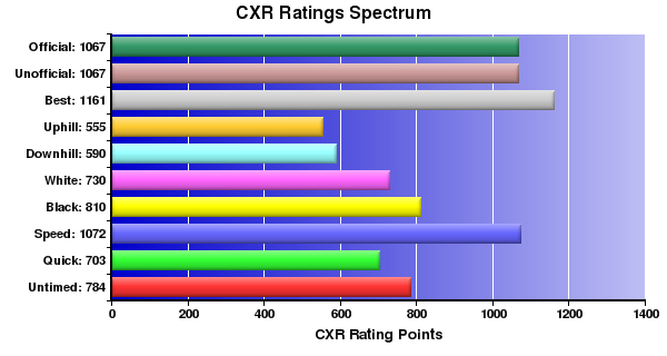 CXR Chess Ratings Spectrum Bar Chart for Player B Zhu