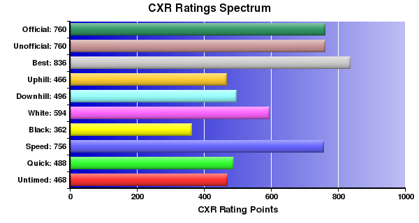 CXR Chess Ratings Spectrum Bar Chart for Player L Salathiel
