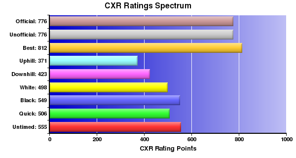 CXR Chess Ratings Spectrum Bar Chart for Player Amanda Hanemaayer